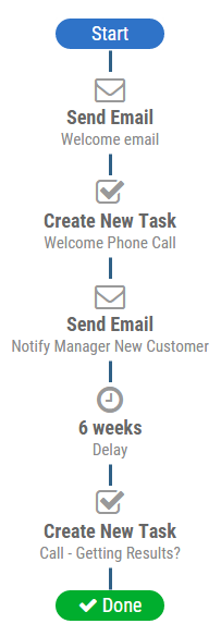 post_sales_process2