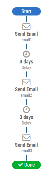 3email_flow